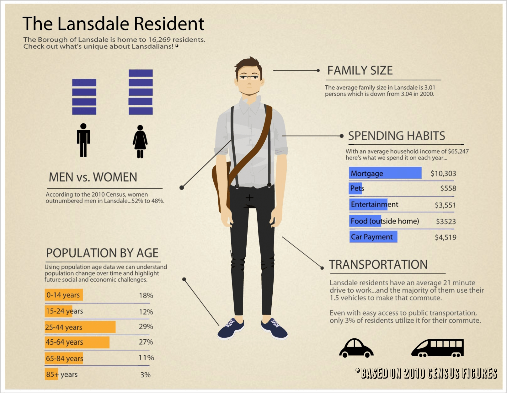 The Lansdale Resident