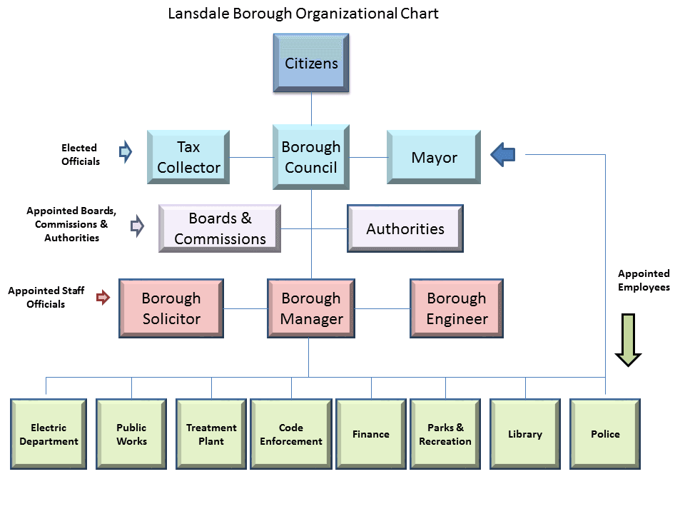 Organizational Chart Borough